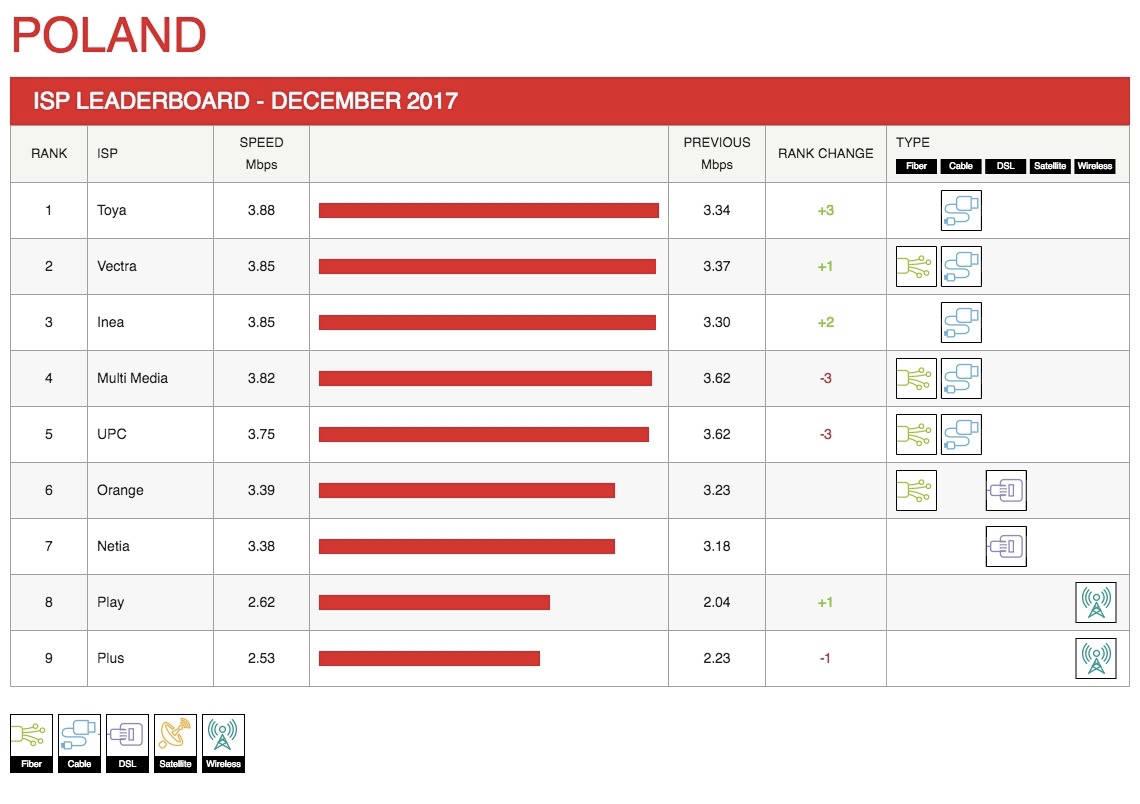 netflix-index-predkosci-polska-grudzien-2017-1